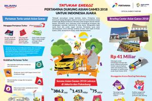 Pertamina dukung Asian Games 2018 untuk Indonesia Juara