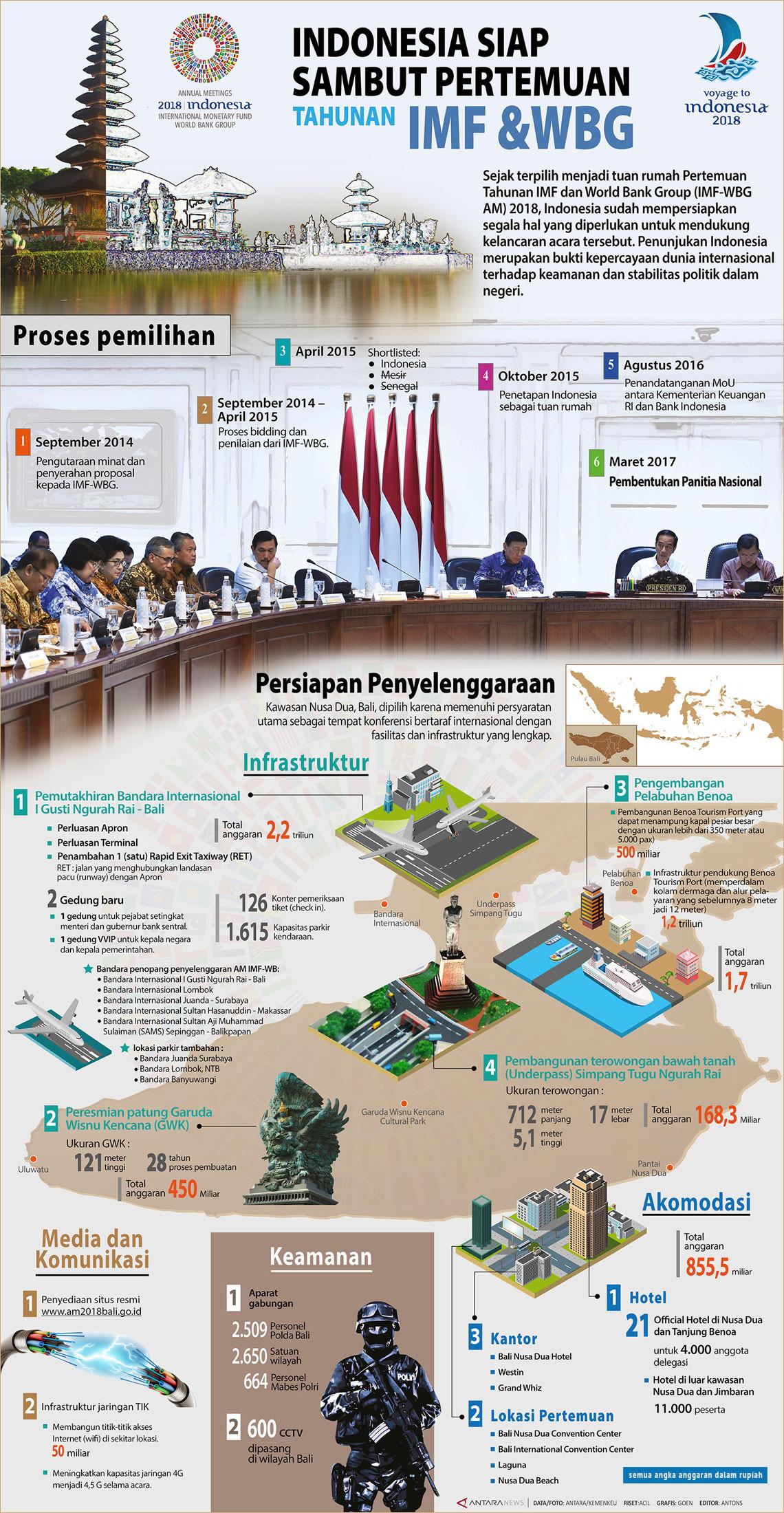 Indonesia siap sambut pertemuan tahunan IMF-WBG