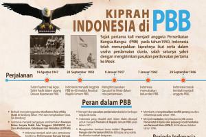 Kiprah Indonesia di PBB