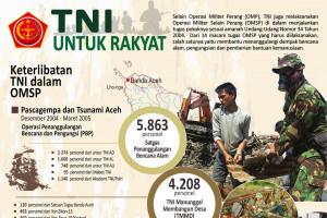 TNI untuk rakyat