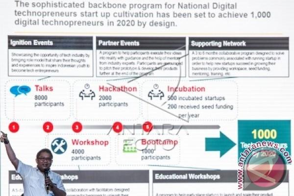 Digital Revolution Increases Economic Growth: BI