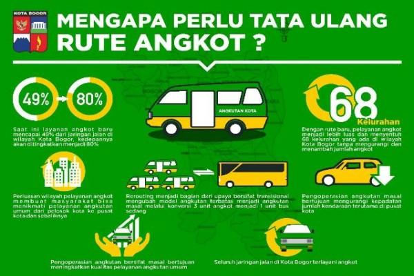 Menata Ulang Rute Angkutan Kota
