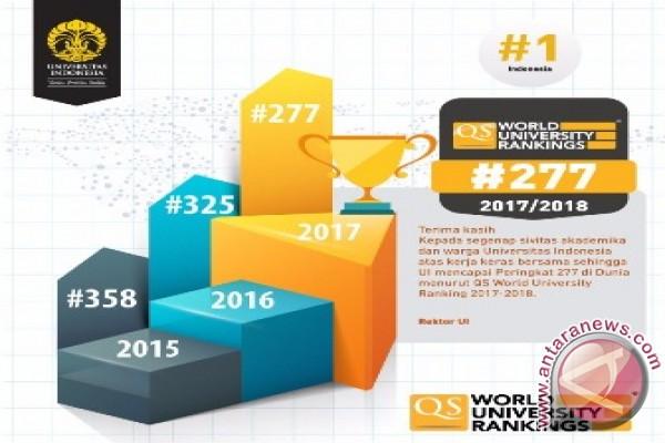 University Of Indonesia Tops Webometrics Ranking