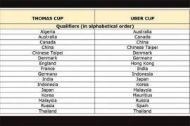 Kompetisi Piala Thomas/Uber 2018 tanpa Inggris dan Spanyol