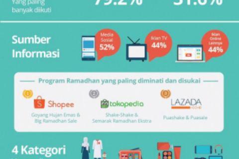 Snapcart Survei Prilaku Belanja Online Ramadhan 2018