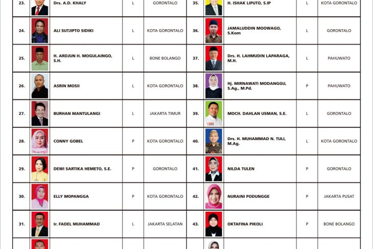 Pengumuman Dcs Anggota Dpd Ri Pemilu 2019 Antara News Gorontalo