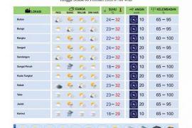 Cuaca Jambi Senin - Selasa