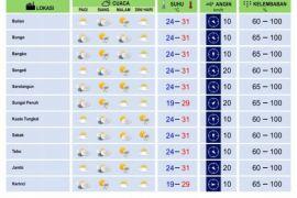 Cuaca Jambi pada Rabu dan Kamis