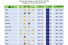 Cuaca Jambi Minggu - Senin