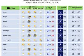 Cuaca Jambi Senin (16/4)  - Selasa (17/4)