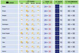 Cuaca Jambi Kamis -  Jumat