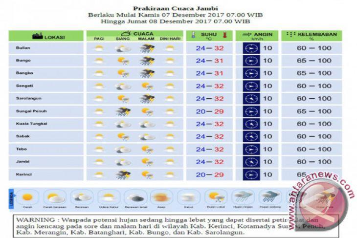 Prakiraan Cuaca Jambi Kamis-Jumat