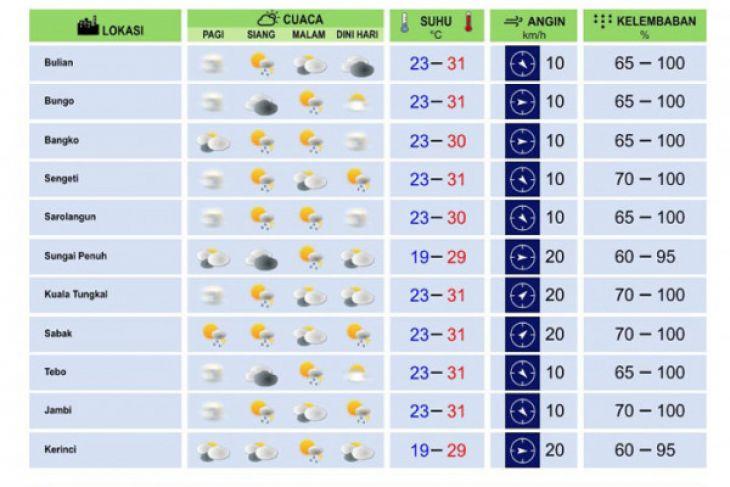 Cuaca Jambi Sabtu-Minggu