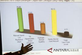 Dedi Mulyadi: Jangan terbuai hasil survei