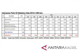 GAPKI: Production is abundant, CPO prices have fallen