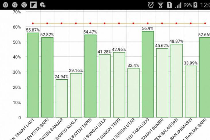 Imunisasi MR di Banjarmasin hanya capai 53,75 persen