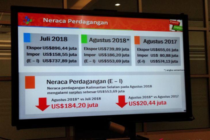 Ekspor impor Kalsel surplus 553,69 juta dolar