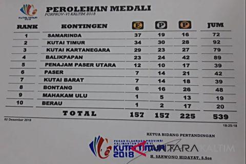 Perolehan Medali Sementara Porprov VI Kaltim 2018