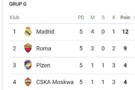 Kekalahan CSKA loloskan Madrid dan Roma ke 16 besar