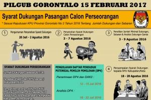 Pilgub Gorontalo 15 Februari 2017