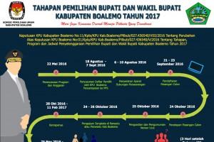 Tahapan Pemilihan Bupati dan Wakil Bupati Kabupaten Boalemo Tahun 2017