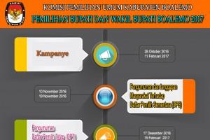 Info Grafis Penetapan Calon Bupati dan Wakil Bupati Boalemo