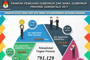 Publikasi DPT Pilgub Gorontalo 2017