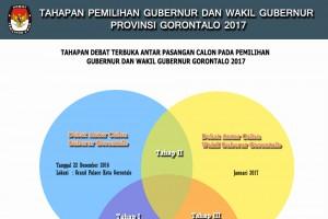 Tahapan Debat Antara Pasangan Calon Guberur dan Wakil Gubernur Gorontalo