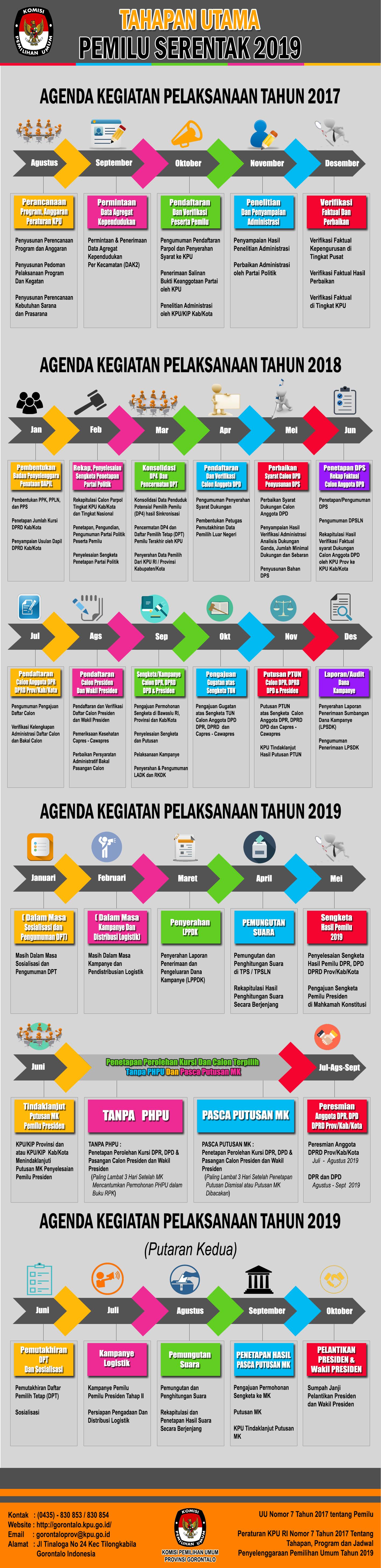 Tahapan Pemilu 2019