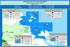 Ketinggian gelombang perairan timur Jambi, Jumat (23/11)