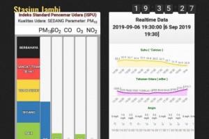 ISPU di Kota Jambi kategori tidak sehat