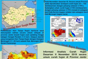 Informasi Iklim Dasarian II November 2019 di Jambi