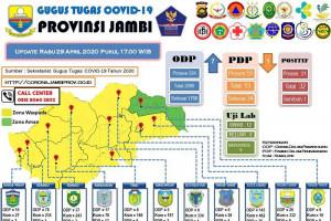 Data terbaru Penanganan COVID-19 di Jambi, Rabu (29/4) pukul 17.00 WIB