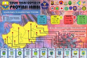 Data Penanganan COVID-19 Provinsi Jambi, Sabtu (13/6)