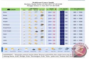 Prakiraan cuaca Senin-Selasa