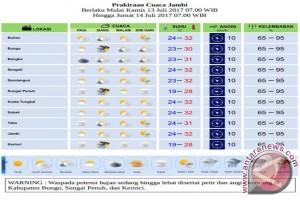Prakiraan Cuaca Kamis - Jumat