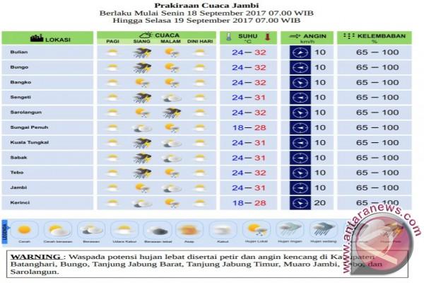 Tujuh daerah potensial hujan lebat berpetir