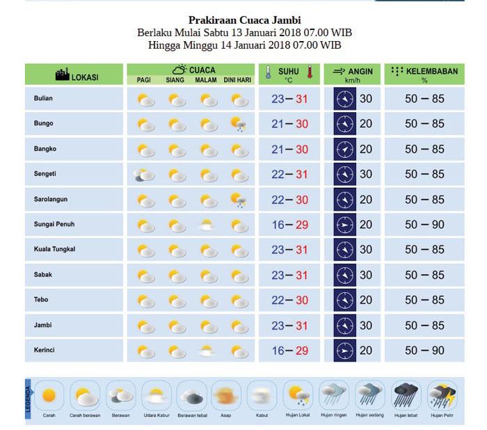 Prakiraan cuaca Jambi Sabtu-Minggu