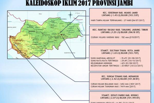 Kaleidoskop Iklim Jambi 2017