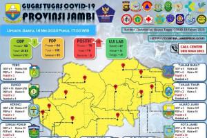 Data sebaran pasien  COVID-19 Provinsi Jambi, Sabtu (16/5)