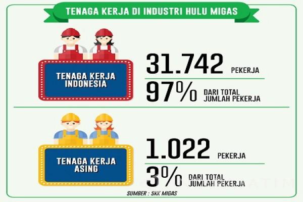 Industri Hulu Migas Prioritas Tenaga Kerja Indonesia