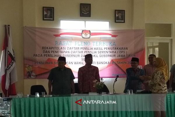 Daftar Pemilih Sementara di Bangkalan 855.560 Orang