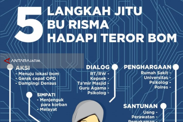 "lima ""Jurus"" Risma Hadapi Teror Bom di Surabaya"