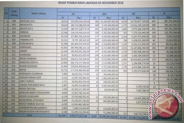 Bpjs Ketenagakerjaan Jabar Bayar Jht Rp3 032 Triliun Antara News Jawa Barat