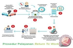 Program Return To Work BPJS Ketenagakerjaan