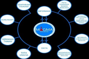 PVMBG Sosialisasikan Aplikasi Magma Indonesia