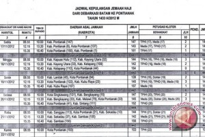 Kepulangan Jemaah Haji Kalbar Mulai 17 November