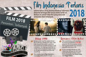 Lima film Indonesia terlaris 2018