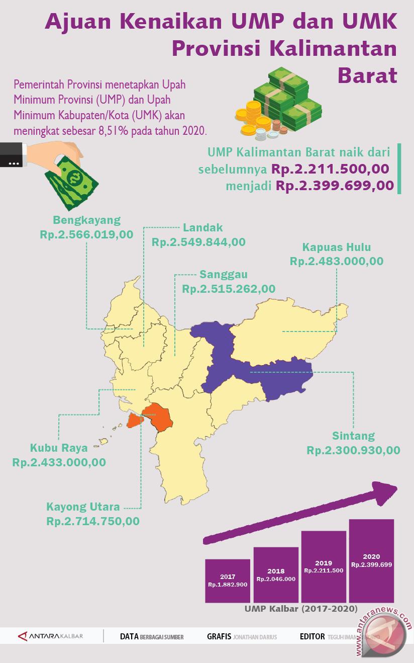 Ajuan Kenaikan UMP dan UMK Provinsi Kalimantan Barat