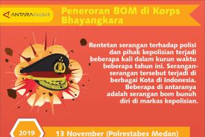 Teror bom di Korps Bhayangkara